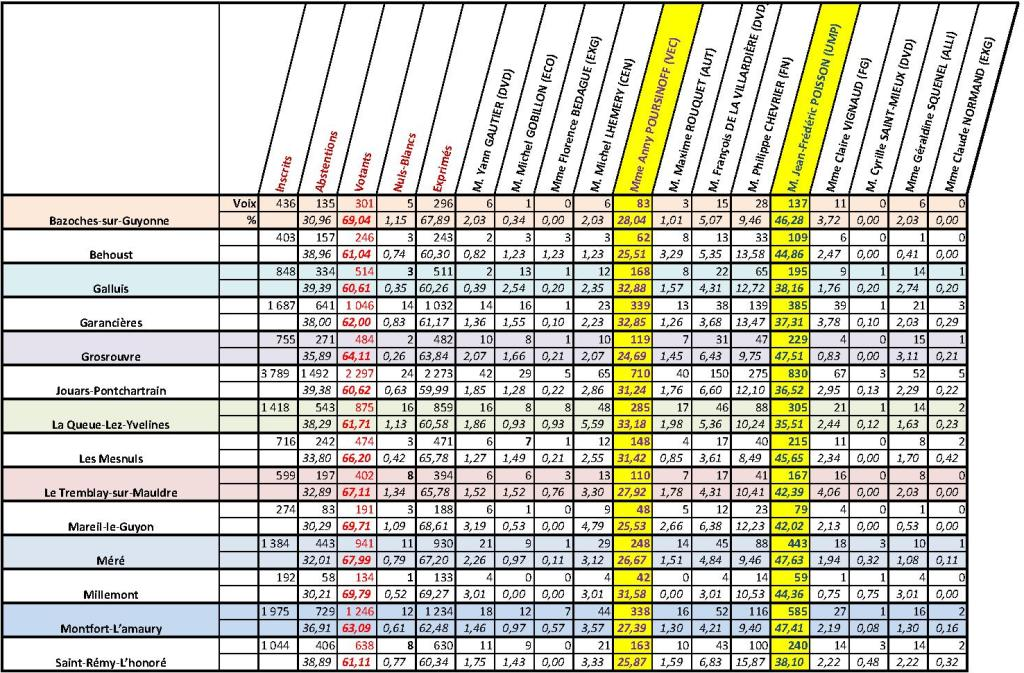 L gislatives 2012 10 me circonscription des yvelines for Yvelines sortir
